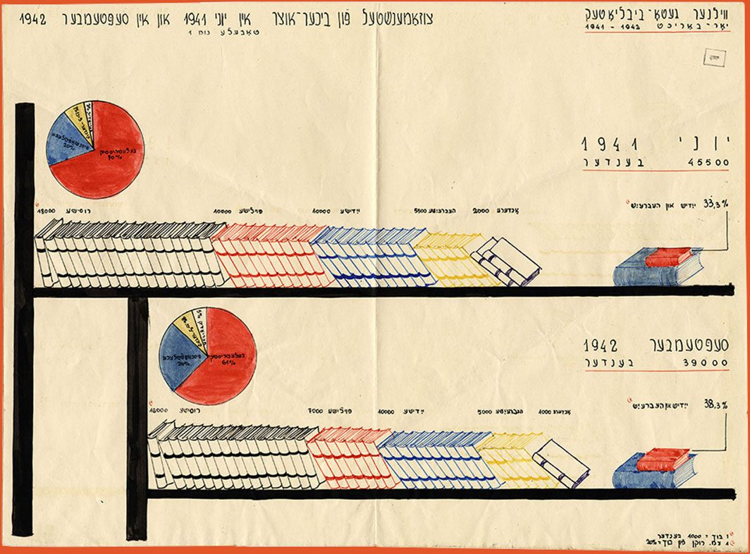 Hand-drawn charts showing inventory of library